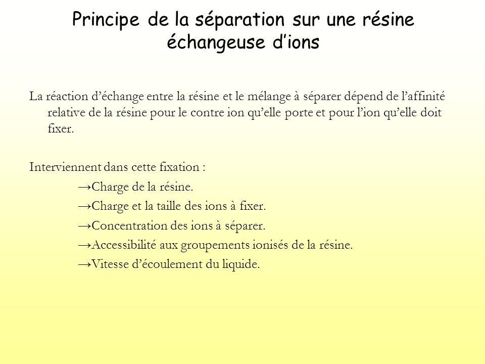 Principe de la séparation sur une résine échangeuse dions Étapes de la séparation : Conditionnement de la résine.