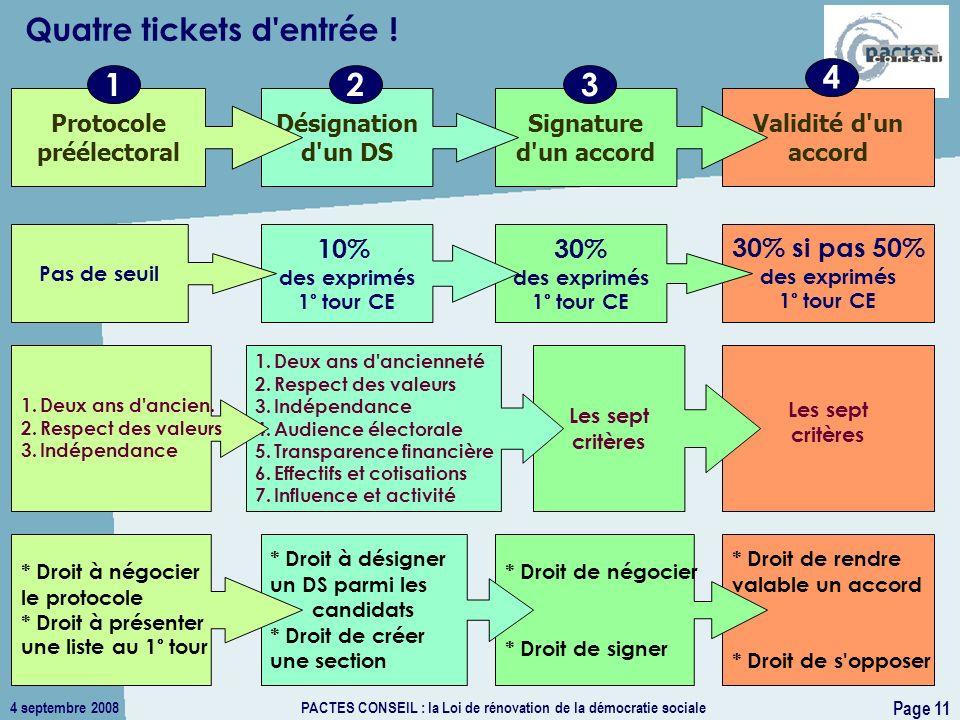 4 septembre 2008PACTES CONSEIL : la Loi de rénovation de la démocratie sociale Page 11 Quatre tickets d'entrée ! Validité d'un accord Signature d'un a