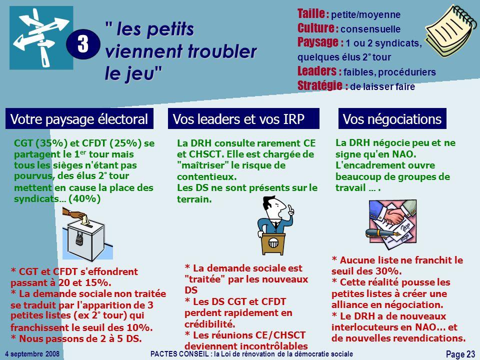 Page 23 4 septembre 2008PACTES CONSEIL : la Loi de rénovation de la démocratie sociale les petits viennent troubler le jeu 3 La DRH consulte rarement CE et CHSCT.