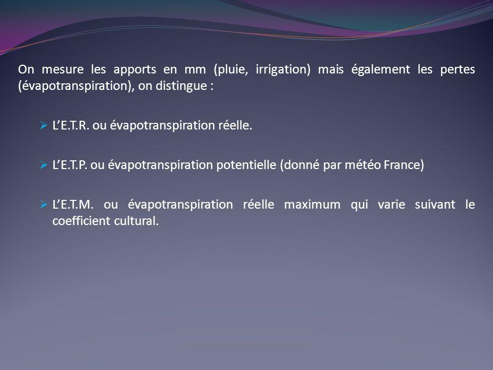 On mesure les apports en mm (pluie, irrigation) mais également les pertes (évapotranspiration), on distingue : LE.T.R.