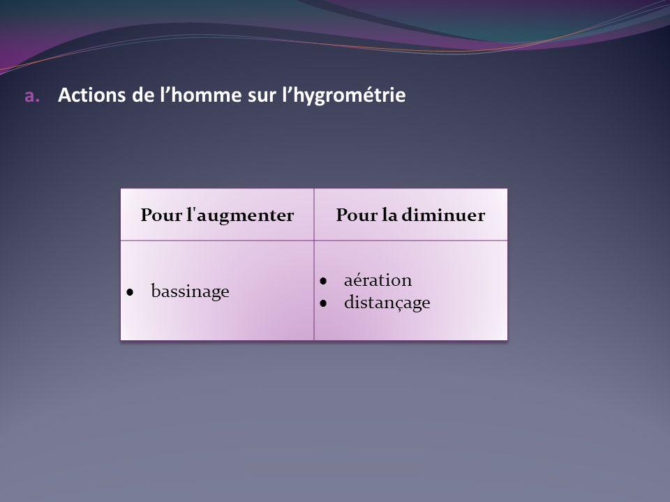 a. Actions de lhomme sur lhygrométrie