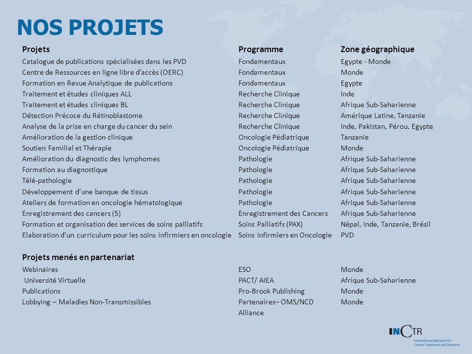 NOS PROJETS ProjetsProgrammeZone géographique Catalogue de publications spécialisées dans les PVDFondamentauxEgypte - Monde Centre de Ressources en li