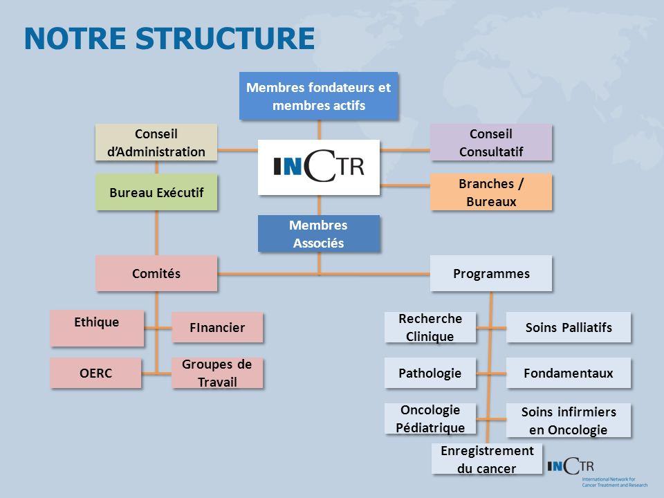 NOTRE STRUCTURE Membres fondateurs et membres actifs Conseil dAdministration Conseil Consultatif Bureau Exécutif Branches / Bureaux Branches / Bureaux