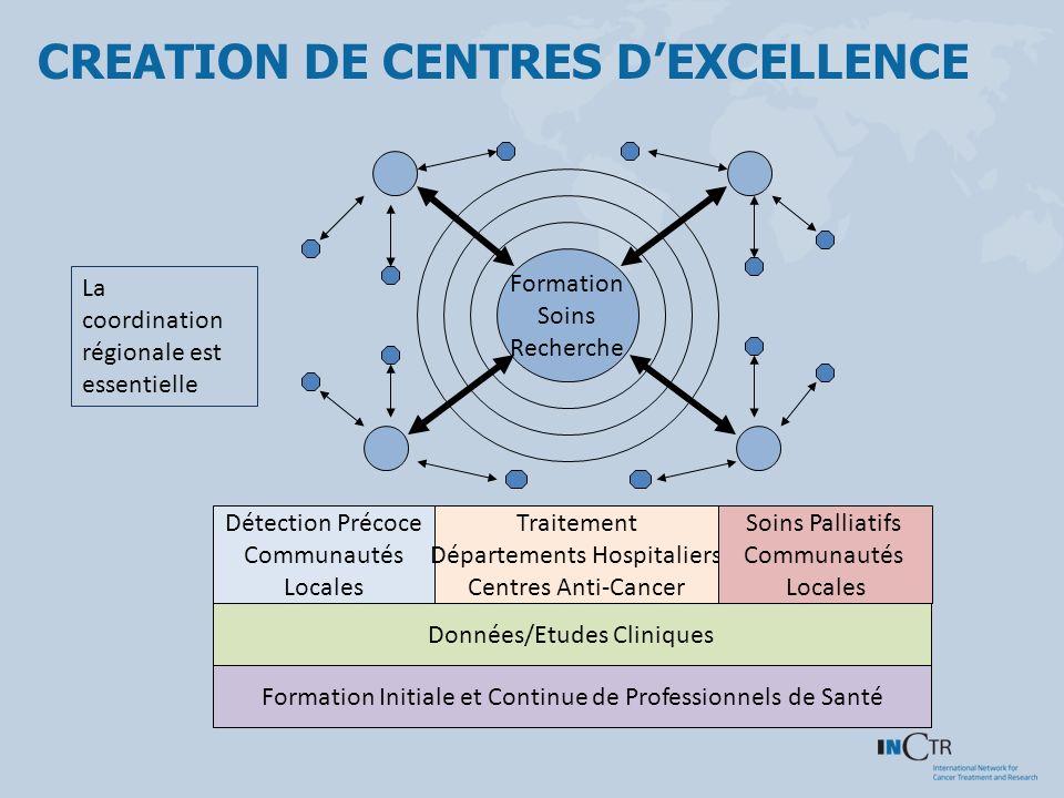 Formation Initiale et Continue de Professionnels de Santé Données/Etudes Cliniques Détection Précoce Communautés Locales Traitement Départements Hospi