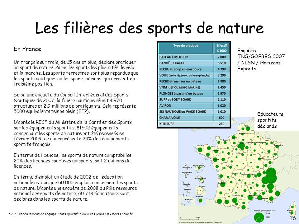 Les filières des sports de nature En France Un français sur trois, de 15 ans et plus, déclare pratiquer un sport de nature. Parmi les sports les plus