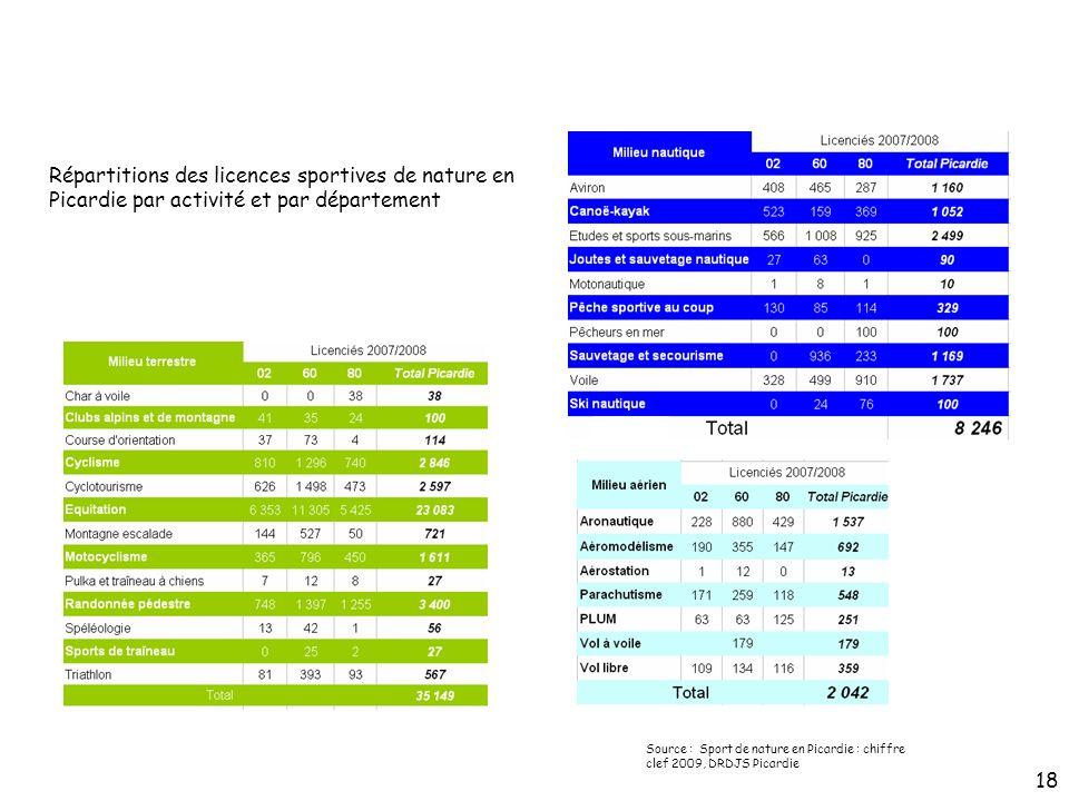 Répartitions des licences sportives de nature en Picardie par activité et par département Source : Sport de nature en Picardie : chiffre clef 2009, DR