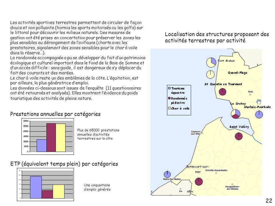 Localisation des structures proposant des activités terrestres par activité Prestations annuelles par catégories ETP (équivalent temps plein) par caté