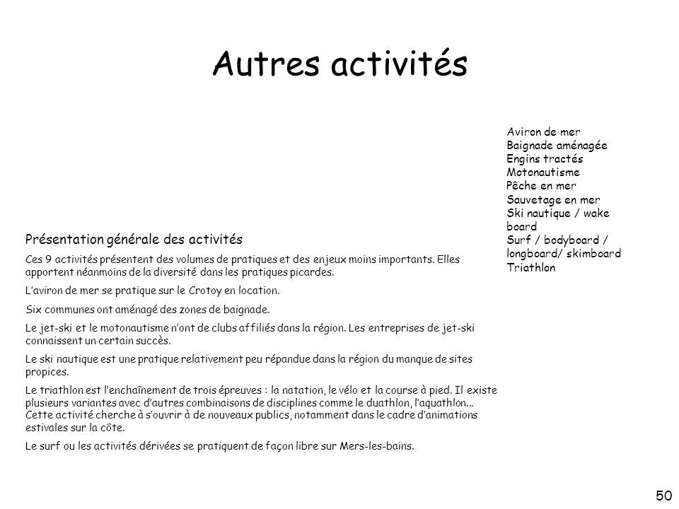 Autres activités Présentation générale des activités Ces 9 activités présentent des volumes de pratiques et des enjeux moins importants. Elles apporte