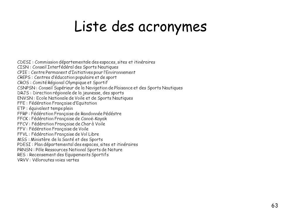 Liste des acronymes CDESI : Commission départementale des espaces, sites et itinéraires CISN : Conseil Interfédéral des Sports Nautiques CPIE : Centre