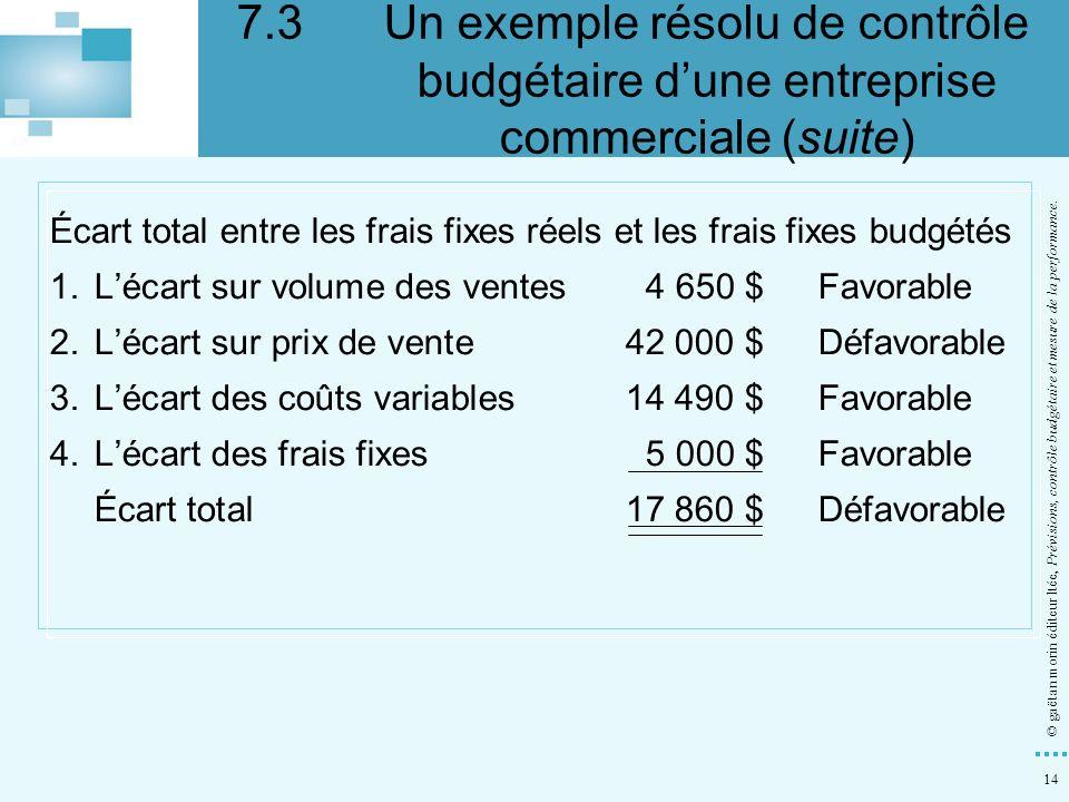 14 © gaëtan morin éditeur ltée, Prévisions, contrôle budgétaire et mesure de la performance. Écart total entre les frais fixes réels et les frais fixe