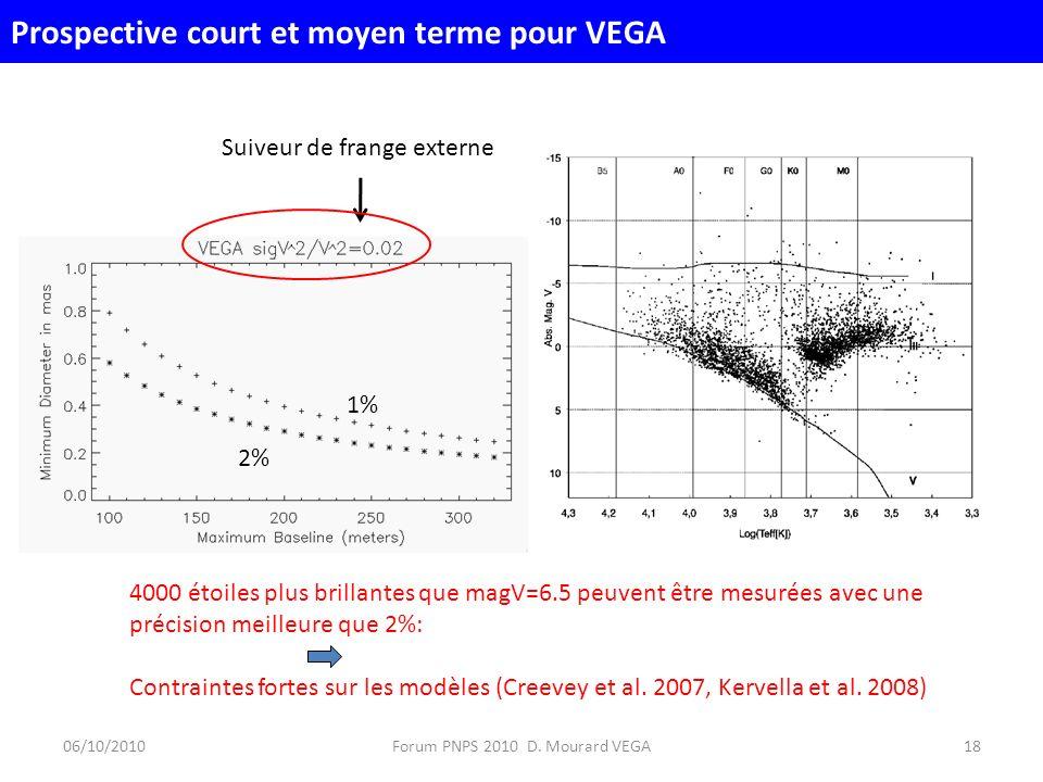 1% 2% 4000 étoiles plus brillantes que magV=6.5 peuvent être mesurées avec une précision meilleure que 2%: Contraintes fortes sur les modèles (Creevey et al.