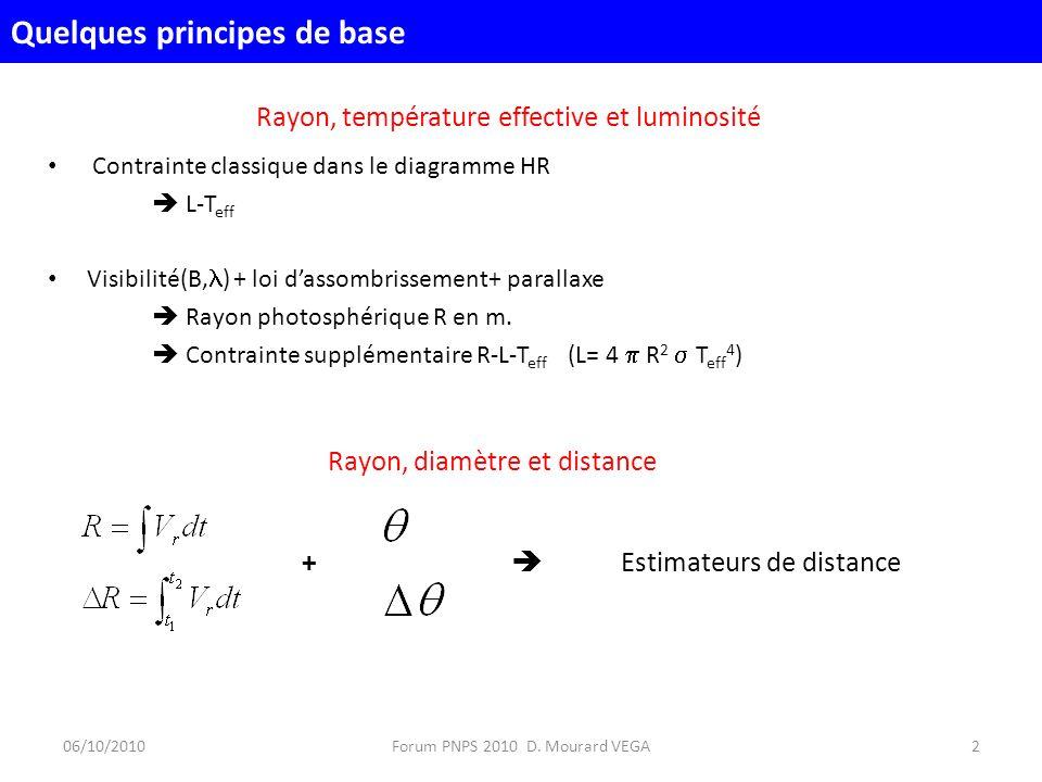Rayon, température effective et luminosité Contrainte classique dans le diagramme HR L-T eff Visibilité(B, ) + loi dassombrissement+ parallaxe Rayon photosphérique R en m.