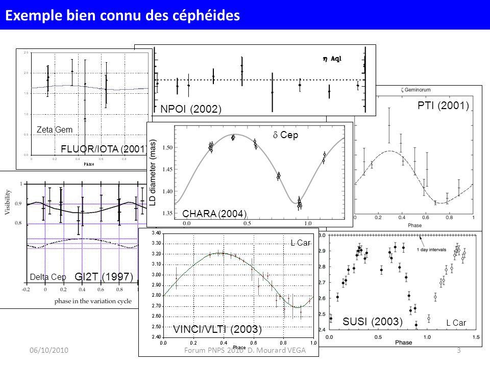 PTI (2001) NPOI (2002) FLUOR/IOTA (2001) Zeta Gem GI2T (1997) Delta Cep CHARA (2004) Cep SUSI (2003) L Car VINCI/VLTI (2003) L Car 06/10/20103Forum PNPS 2010 D.