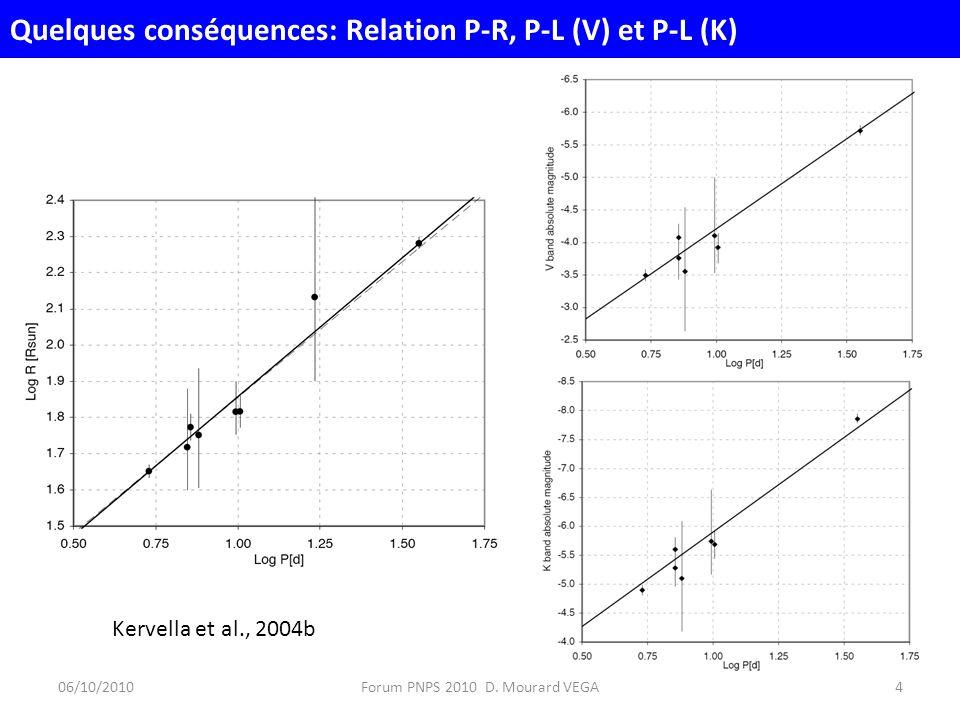 Quelques conséquences: Relation P-R, P-L (V) et P-L (K) 06/10/20104Forum PNPS 2010 D.