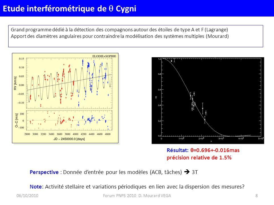 Grand programme dédié à la détection des compagnons autour des étoiles de type A et F (Lagrange) Apport des diamètres angulaires pour contraindre la modélisation des systèmes multiples (Mourard) Résultat: θ=0.696+-0.016mas précision relative de 1.5% Perspective : Donnée dentrée pour les modèles (ACB, tâches) 3T Note: Activité stellaire et variations périodiques en lien avec la dispersion des mesures.