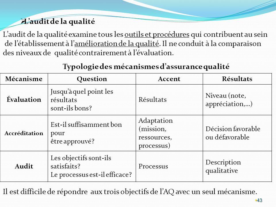 43 Laudit de la qualité Laudit de la qualité examine tous les outils et procédures qui contribuent au sein de létablissement à lamélioration de la qualité.