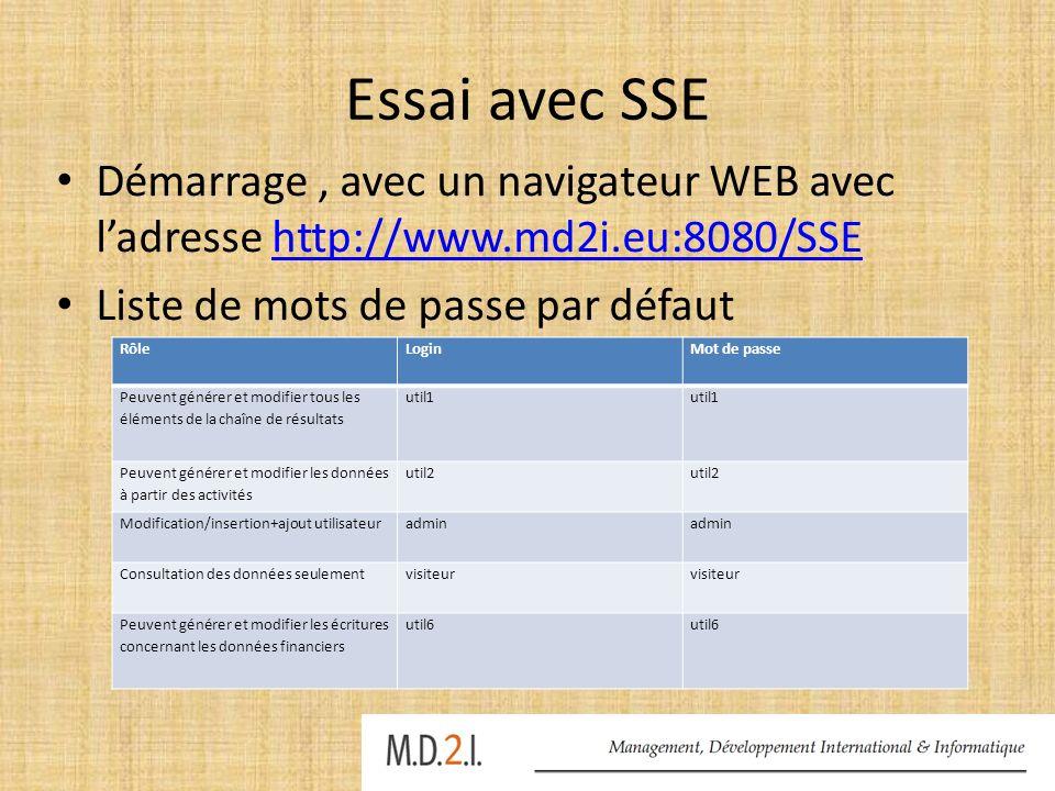 Essai avec SSE Démarrage, avec un navigateur WEB avec ladresse http://www.md2i.eu:8080/SSEhttp://www.md2i.eu:8080/SSE Liste de mots de passe par défau