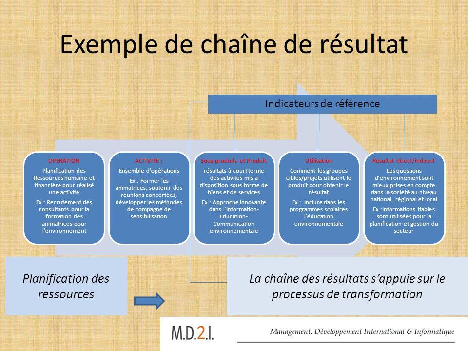 Exemple de chaîne de résultat OPERATION Planification des Ressources humaine et financière pour réalisé une activité Ex : Recrutement des consultants
