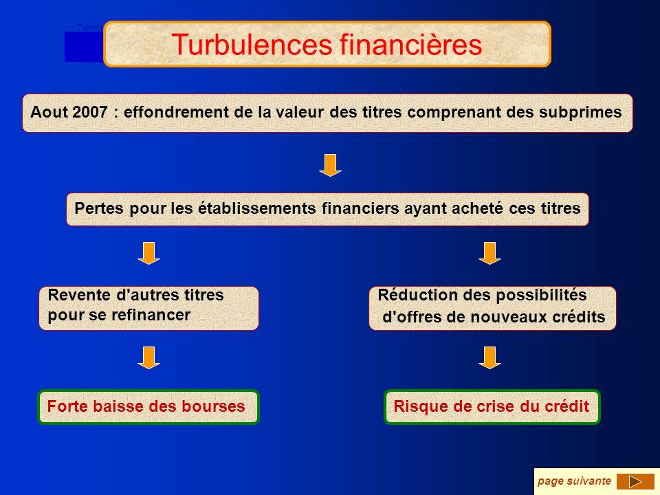 Turbulences financières Aout 2007 : effondrement de la valeur des titres comprenant des subprimes Pertes pour les établissements financiers ayant ache