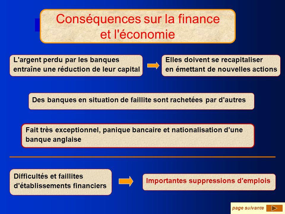 Conséquences sur la finance et l'économie Conséquences sur la finance et l'économie L'argent perdu par les banques entraîne une réduction de leur capi