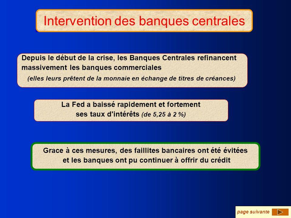 Intervention des banques centrales Depuis le début de la crise, les Banques Centrales refinancent massivement les banques commerciales La Fed a baissé