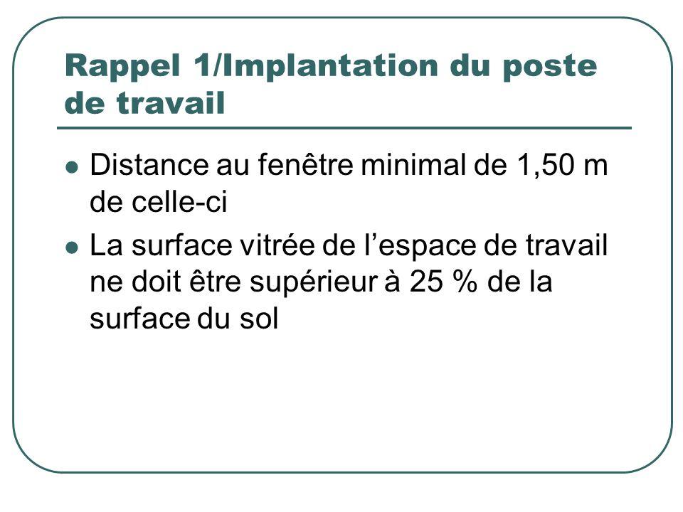Rappel 1/Implantation du poste de travail Distance au fenêtre minimal de 1,50 m de celle-ci La surface vitrée de lespace de travail ne doit être supér