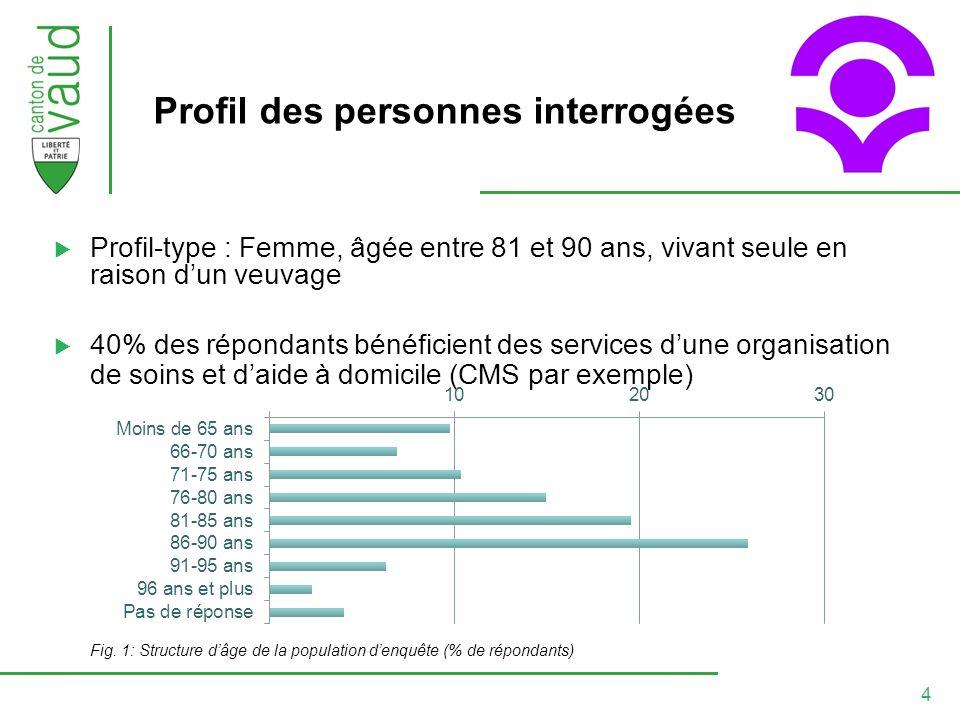 4 Profil des personnes interrogées Profil-type : Femme, âgée entre 81 et 90 ans, vivant seule en raison dun veuvage 40% des répondants bénéficient des services dune organisation de soins et daide à domicile (CMS par exemple) Fig.