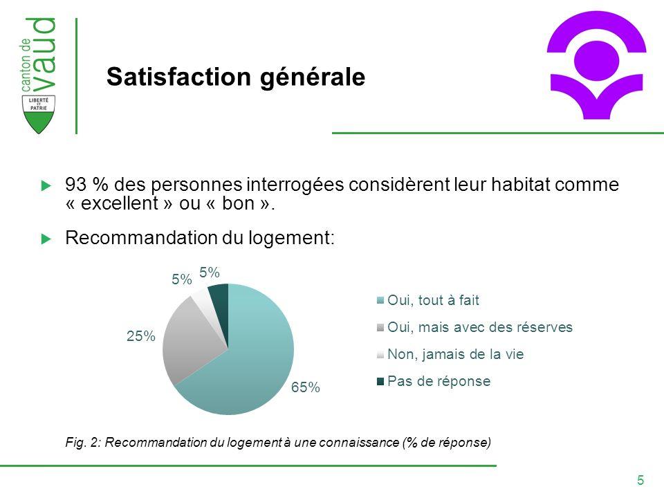 5 Satisfaction générale 93 % des personnes interrogées considèrent leur habitat comme « excellent » ou « bon ».