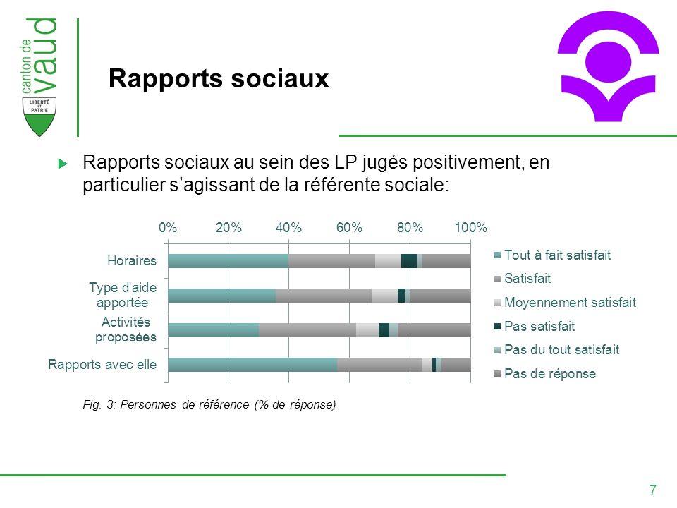 7 Rapports sociaux Rapports sociaux au sein des LP jugés positivement, en particulier sagissant de la référente sociale: Fig.