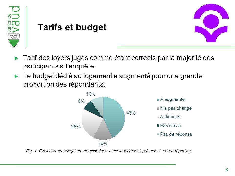 8 Tarifs et budget Tarif des loyers jugés comme étant corrects par la majorité des participants à lenquête.