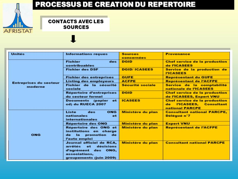 CONTACTS AVEC LES SOURCES PROCESSUS DE CREATION DU REPERTOIRE