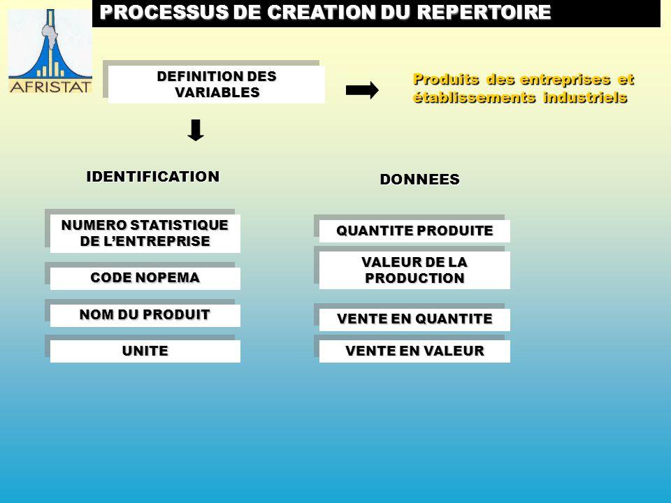 NUMERO STATISTIQUE DE LENTREPRISE IDENTIFICATION NOM DU PRODUIT CODE NOPEMA QUANTITE PRODUITE DONNEES VALEUR DE LA PRODUCTION VENTE EN QUANTITE UNITEUNITE VENTE EN VALEUR Produits des entreprises et établissements industriels DEFINITION DES VARIABLES PROCESSUS DE CREATION DU REPERTOIRE