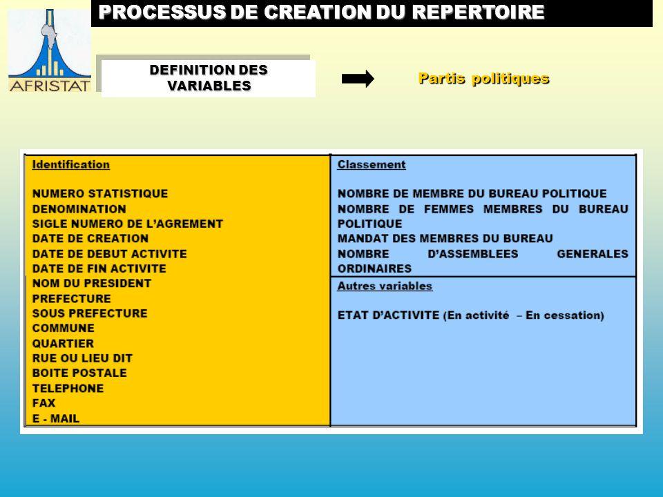 Partis politiques DEFINITION DES VARIABLES PROCESSUS DE CREATION DU REPERTOIRE