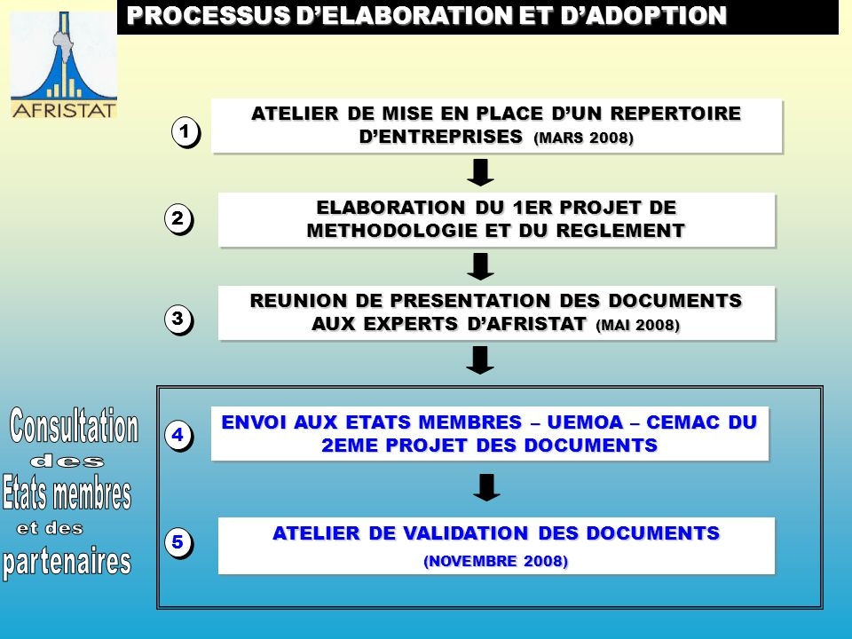 PROCESSUS DELABORATION ET DADOPTION ATELIER DE MISE EN PLACE DUN REPERTOIRE DENTREPRISES (MARS 2008) 1 1 ELABORATION DU 1ER PROJET DE METHODOLOGIE ET DU REGLEMENT REUNION DE PRESENTATION DES DOCUMENTS AUX EXPERTS DAFRISTAT (MAI 2008) ENVOI AUX ETATS MEMBRES – UEMOA – CEMAC DU 2EME PROJET DES DOCUMENTS ATELIER DE VALIDATION DES DOCUMENTS (NOVEMBRE 2008) ATELIER DE VALIDATION DES DOCUMENTS (NOVEMBRE 2008)