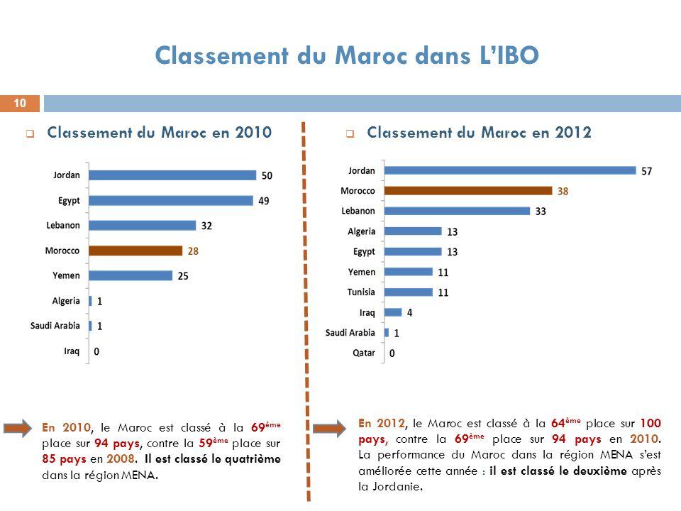 10 Classement du Maroc dans LIBO Classement du Maroc en 2010 Classement du Maroc en 2012 En 2010, le Maroc est classé à la 69 ème place sur 94 pays, c