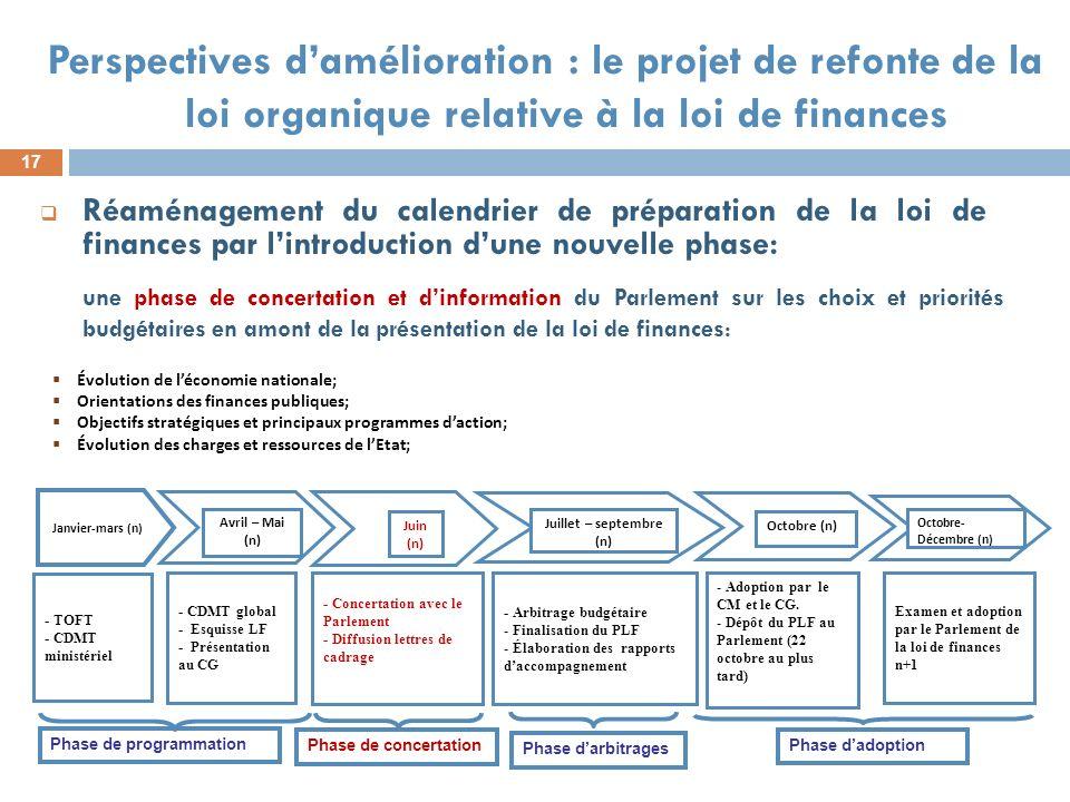 17 Perspectives damélioration : le projet de refonte de la loi organique relative à la loi de finances Réaménagement du calendrier de préparation de l