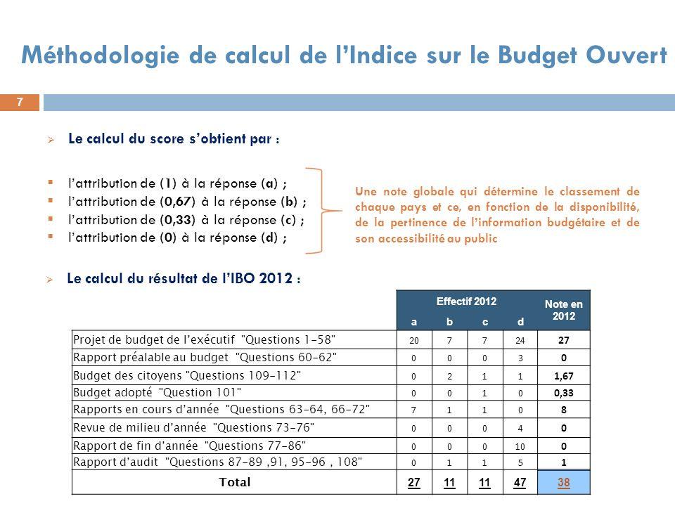 8 II.Indice sur le Budget Ouvert : cas du Maroc