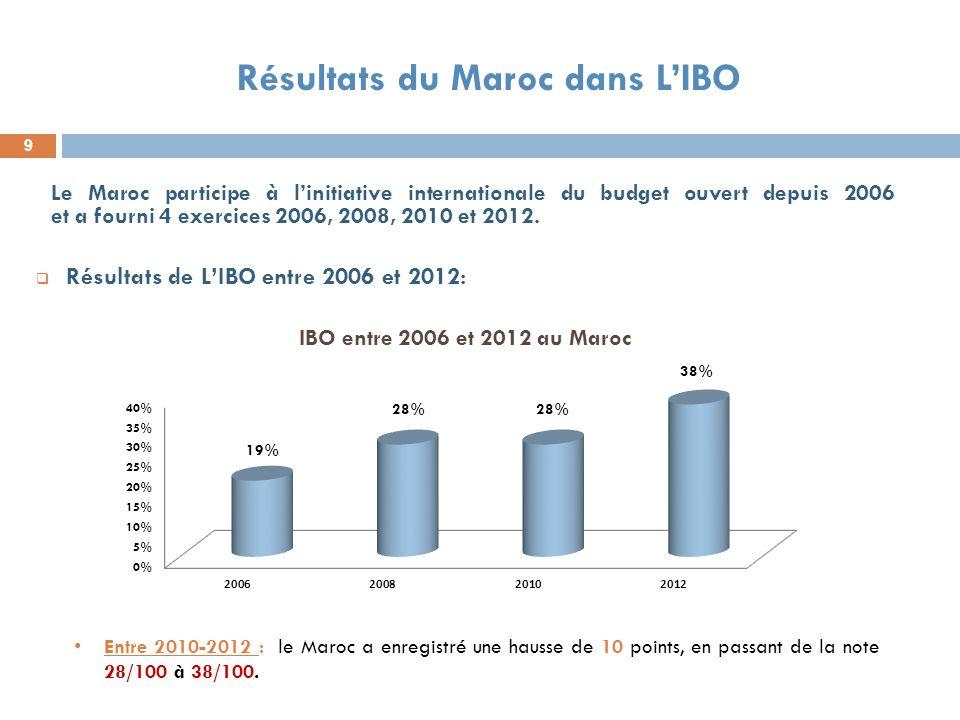 9 Résultats du Maroc dans LIBO Résultats de LIBO entre 2006 et 2012: Entre 2010-2012 : le Maroc a enregistré une hausse de 10 points, en passant de la