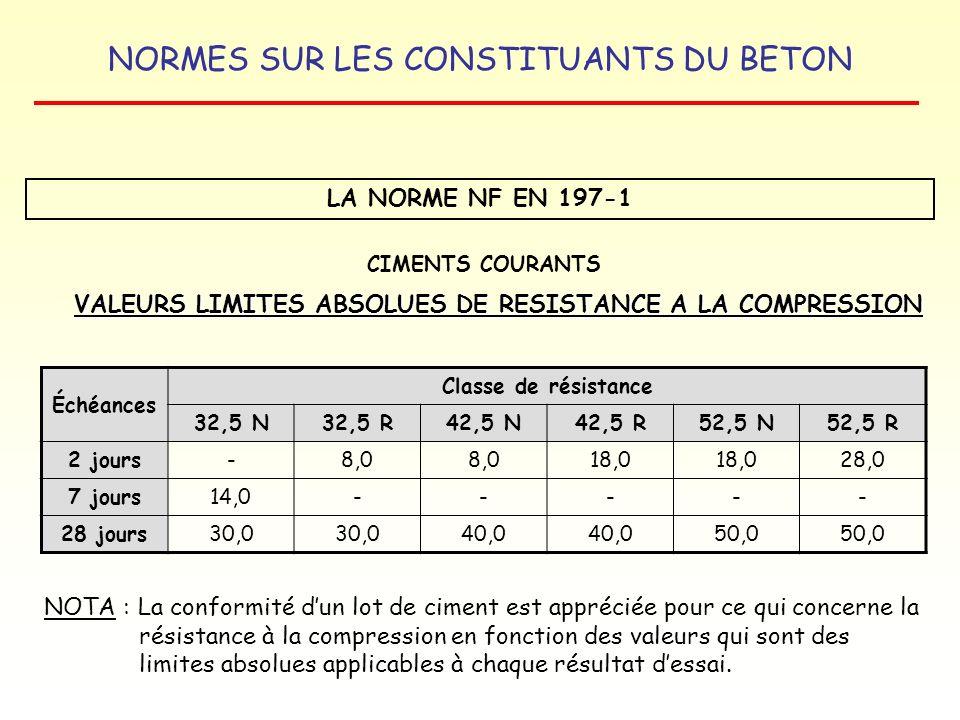 NORMES SUR LES CONSTITUANTS DU BETON LA NORME NF EN 197-1 VALEURS LIMITES ABSOLUES DE RESISTANCE A LA COMPRESSION CIMENTS COURANTS Échéances Classe de