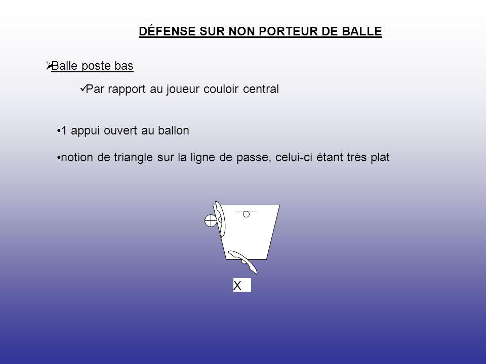 X DÉFENSE SUR NON PORTEUR DE BALLE Balle poste bas Par rapport au joueur couloir central 1 appui ouvert au ballon notion de triangle sur la ligne de passe, celui-ci étant très plat