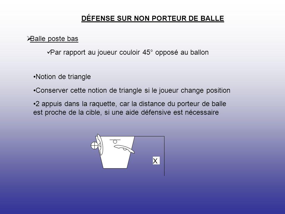 X DÉFENSE SUR NON PORTEUR DE BALLE Balle poste bas Par rapport au joueur couloir 45° opposé au ballon Notion de triangle Conserver cette notion de triangle si le joueur change position 2 appuis dans la raquette, car la distance du porteur de balle est proche de la cible, si une aide défensive est nécessaire