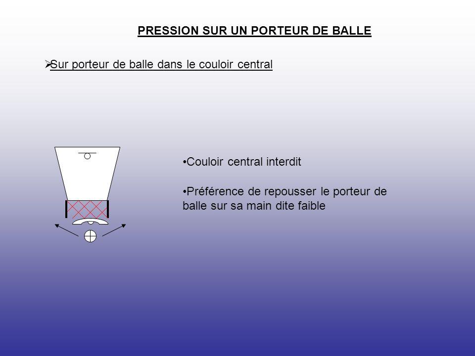 PRESSION SUR UN PORTEUR DE BALLE Sur porteur de balle dans le couloir à 45° Couloir central interdit Stopper la ligne de fond au niveau de la raquette si le porteur part en dribble vers la ligne de fond