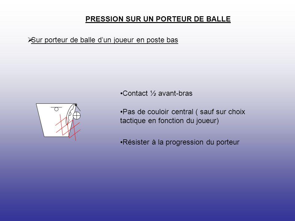 II : DÉFENSE SUR NON PORTEUR DE BALLE Principes généraux.