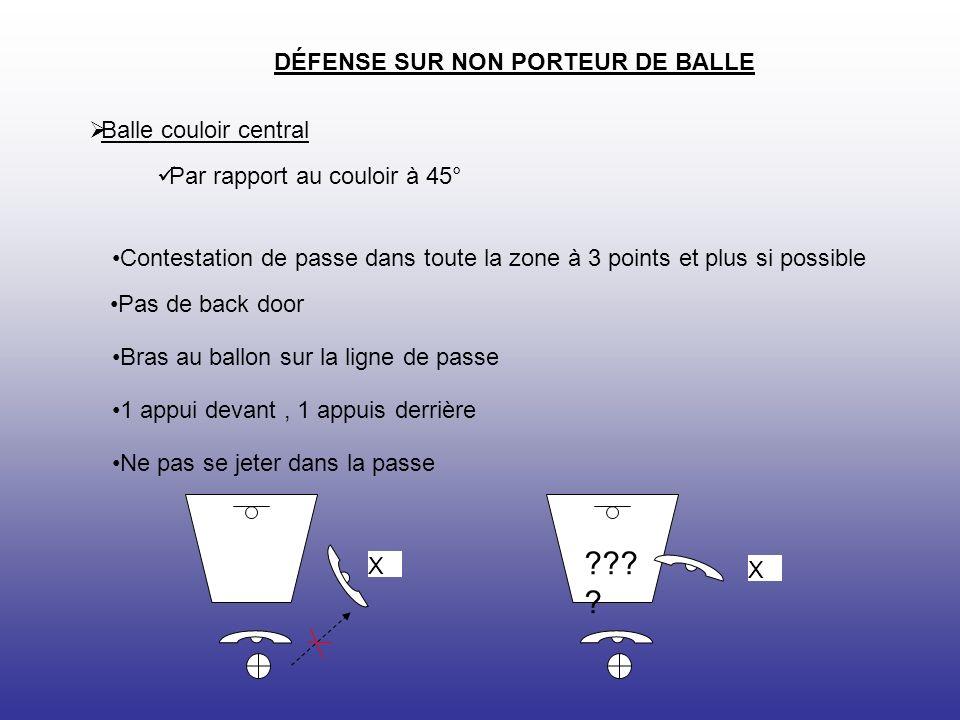 X Par rapport au poste bas Balle couloir central DÉFENSE SUR NON PORTEUR DE BALLE Position 3/4 Un appui devant, bras au ballon Interdire toute prise de position dans la raquette