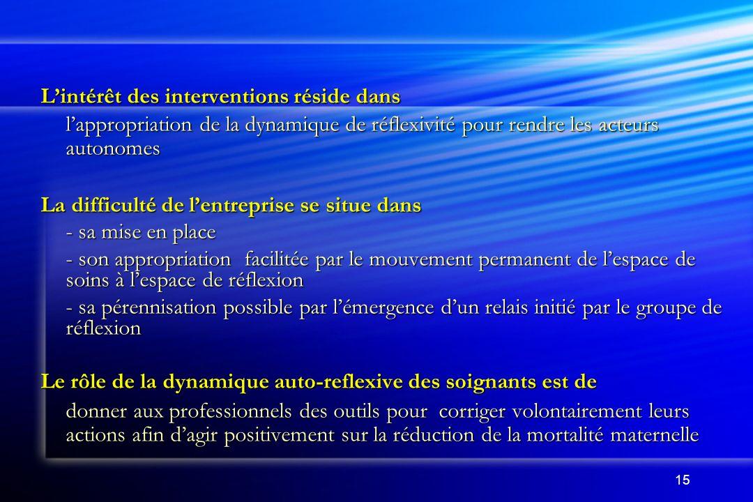 15 Lintérêt des interventions réside dans lappropriation de la dynamique de réflexivité pour rendre les acteurs autonomes La difficulté de lentreprise