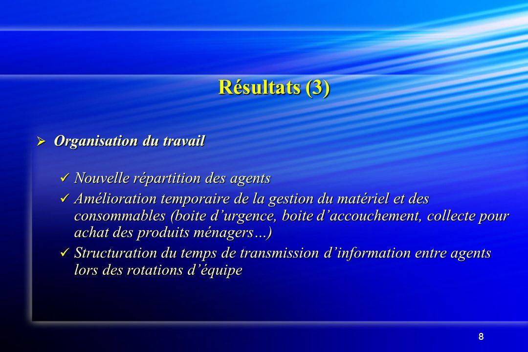 8 Résultats (3) Organisation du travail Organisation du travail Nouvelle répartition des agents Nouvelle répartition des agents Amélioration temporair