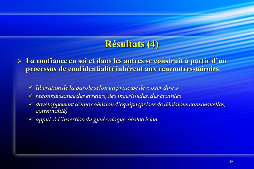 9 Résultats (4) La confiance en soi et dans les autres se construit à partir dun processus de confidentialité inhérent aux rencontres-miroirs La confiance en soi et dans les autres se construit à partir dun processus de confidentialité inhérent aux rencontres-miroirs libération de la parole selon un principe de « oser dire » libération de la parole selon un principe de « oser dire » reconnaissance des erreurs, des incertitudes, des craintes reconnaissance des erreurs, des incertitudes, des craintes développement dune cohésion déquipe (prises de décisions consensuelles, convivialité) développement dune cohésion déquipe (prises de décisions consensuelles, convivialité) appui à linsertion du gynécologue-obstétricien appui à linsertion du gynécologue-obstétricien