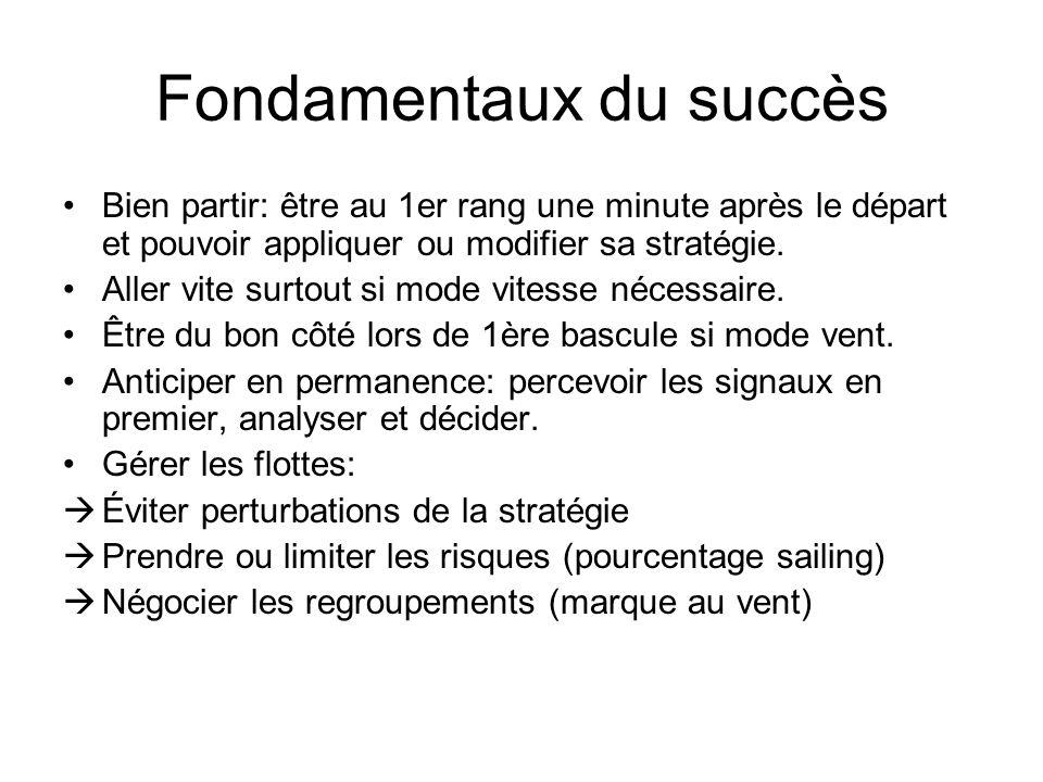 Fondamentaux du succès Bien partir: être au 1er rang une minute après le départ et pouvoir appliquer ou modifier sa stratégie. Aller vite surtout si m