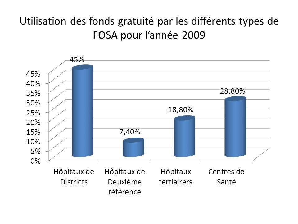 Utilisation des fonds gratuité par les différents types de FOSA pour lannée 2009
