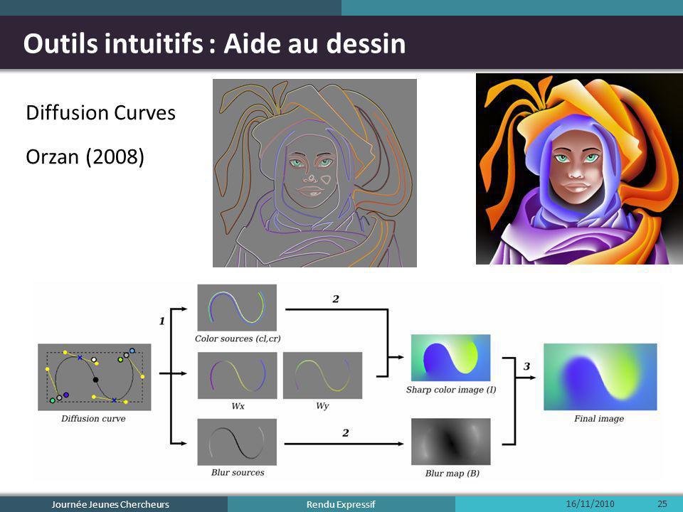 Rendu Expressif Outils intuitifs : Aide au dessin Diffusion Curves Orzan (2008) 16/11/2010 Journée Jeunes Chercheurs 25